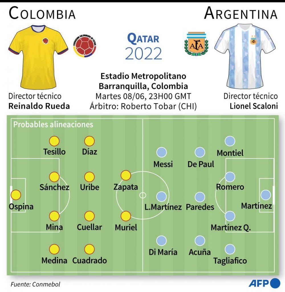 Así formarían Colombia y Argentina para el encuentro de este martes en Barranquilla. Gráfico: GUSTAVO IZUS, NICOLÁS RAMALLO, TATIANA MAGARINOS / AFP