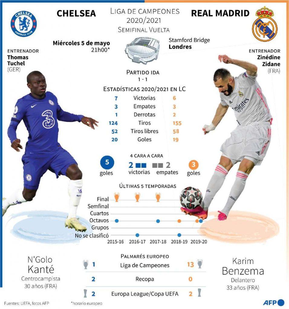 Kanté- Benzema, duelo estelar en el Chelsea vs. Real Madrid. Gráfico: Laurence SAUBADU, Vincent LEFAI, Sophie RAMIS AFP