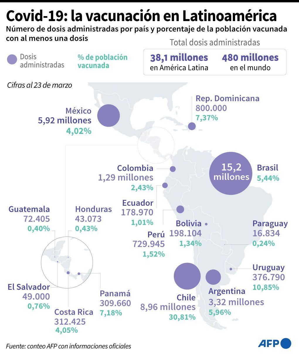 Gráfica de vacunación contra el covid-19 en América Latina